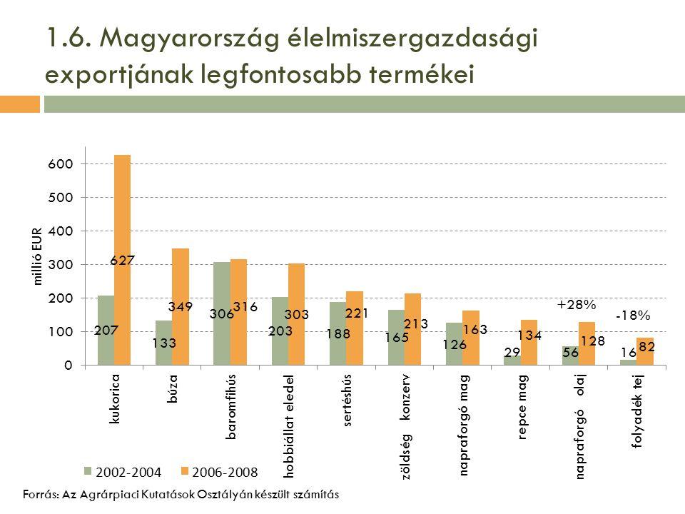 1.6. Magyarország élelmiszergazdasági exportjának legfontosabb termékei Forrás: Az Agrárpiaci Kutatások Osztályán készült számítás