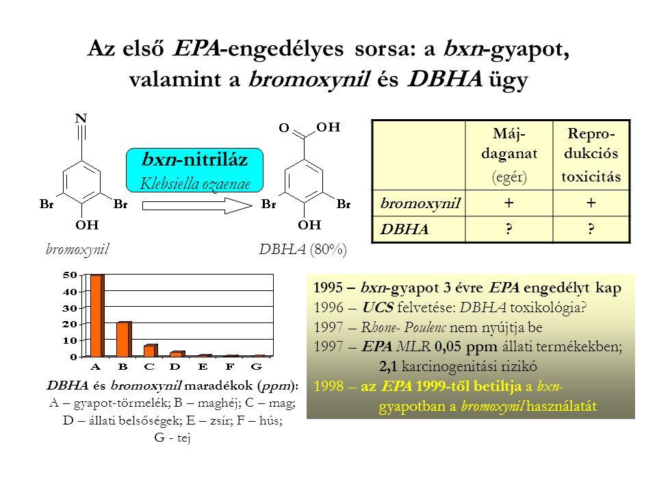 Az első EPA-engedélyes sorsa: a bxn-gyapot, valamint a bromoxynil és DBHA ügy bxn-nitriláz Klebsiella ozaenae bromoxynilDBHA (80%) Máj- daganat (egér) Repro- dukciós toxicitás bromoxynil++ DBHA?.