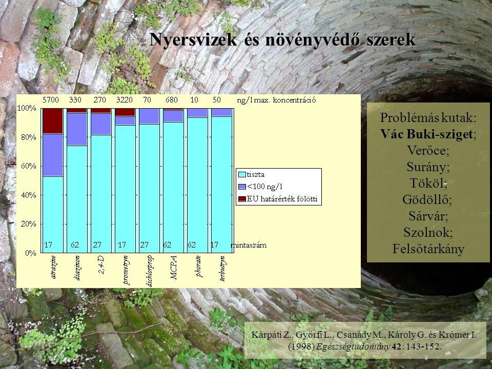Nyersvizek és növényvédő szerek Kárpáti Z., Győrfi L., Csanády M., Károly G.