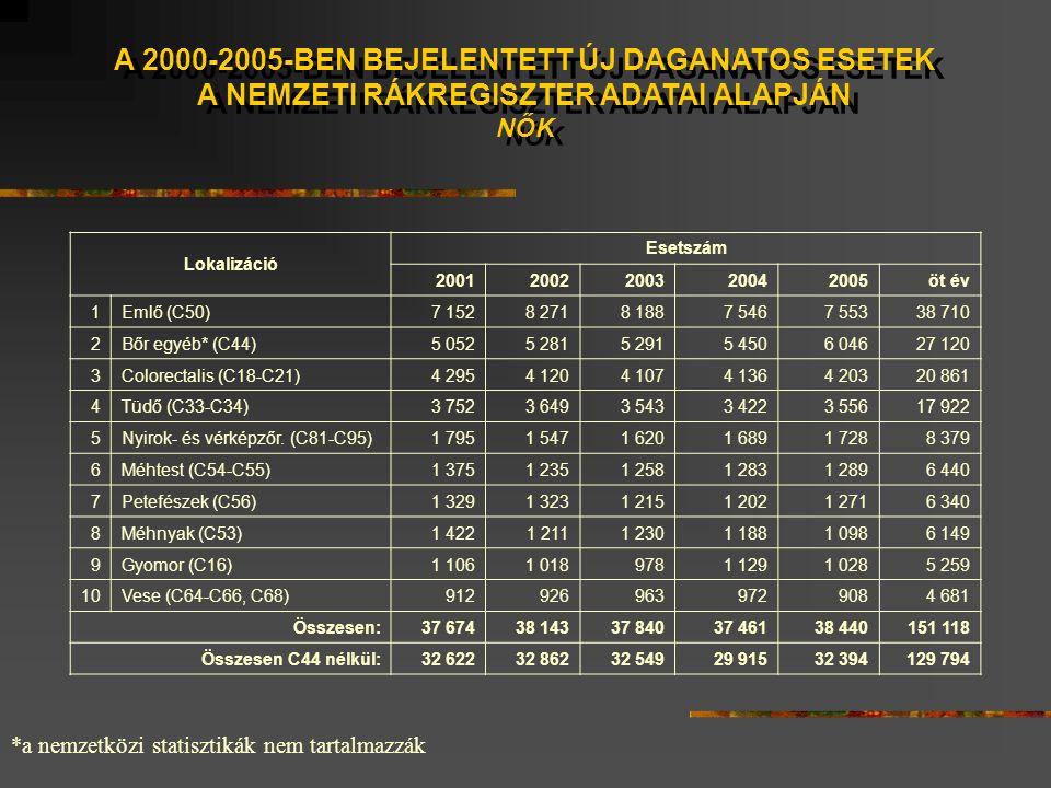A 2000-2005-BEN BEJELENTETT ÚJ DAGANATOS ESETEK A NEMZETI RÁKREGISZTER ADATAI ALAPJÁN NŐK A 2000-2005-BEN BEJELENTETT ÚJ DAGANATOS ESETEK A NEMZETI RÁKREGISZTER ADATAI ALAPJÁN NŐK *a nemzetközi statisztikák nem tartalmazzák Lokalizáció Esetszám 20012002200320042005öt év 1Emlő (C50)7 1528 2718 1887 5467 55338 710 2Bőr egyéb* (C44)5 0525 2815 2915 4506 04627 120 3Colorectalis (C18-C21)4 2954 1204 1074 1364 20320 861 4Tüdő (C33-C34)3 7523 6493 5433 4223 55617 922 5Nyirok- és vérképzőr.