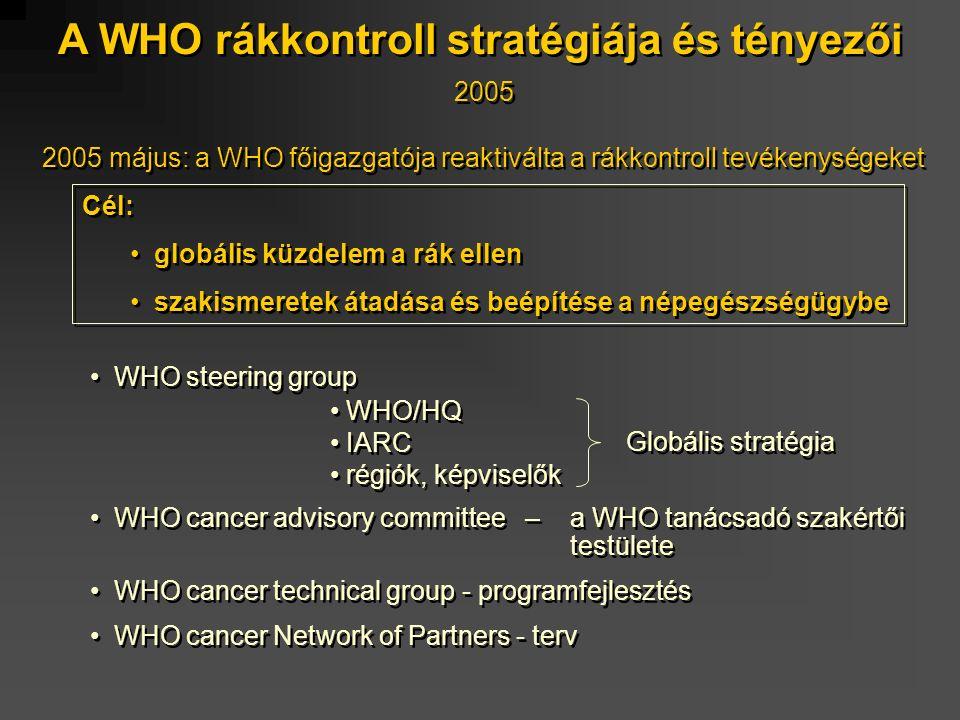 A WHO rákkontroll stratégiája és tényezői 2005 2005 május: a WHO főigazgatója reaktiválta a rákkontroll tevékenységeket WHO steering group WHO/HQ IARC régiók, képviselők WHO cancer advisory committee – a WHO tanácsadó szakértői testülete WHO cancer technical group - programfejlesztés WHO cancer Network of Partners - terv WHO steering group WHO/HQ IARC régiók, képviselők WHO cancer advisory committee – a WHO tanácsadó szakértői testülete WHO cancer technical group - programfejlesztés WHO cancer Network of Partners - terv Globális stratégia Cél: globális küzdelem a rák ellen szakismeretek átadása és beépítése a népegészségügybe Cél: globális küzdelem a rák ellen szakismeretek átadása és beépítése a népegészségügybe