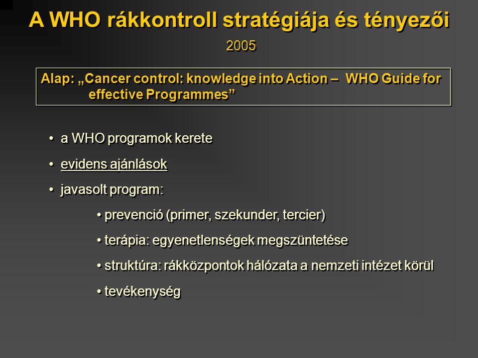 """A WHO rákkontroll stratégiája és tényezői 2005 a WHO programok kerete evidens ajánlások javasolt program: prevenció (primer, szekunder, tercier) terápia: egyenetlenségek megszüntetése struktúra: rákközpontok hálózata a nemzeti intézet körül tevékenység a WHO programok kerete evidens ajánlások javasolt program: prevenció (primer, szekunder, tercier) terápia: egyenetlenségek megszüntetése struktúra: rákközpontok hálózata a nemzeti intézet körül tevékenység Alap: """"Cancer control: knowledge into Action – WHO Guide for effective Programmes"""