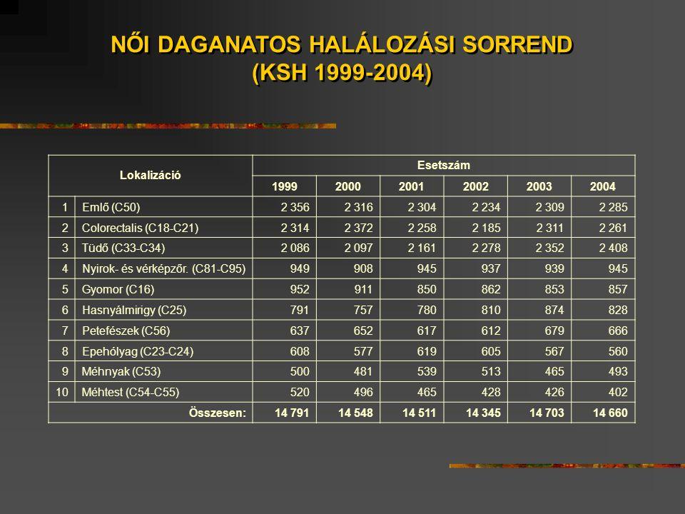 MAMMOGRÁFIÁS ÖSSZESÍTŐ  Meghívottak:1.901.672  Megjelentek: 761.350  Részvételi arány:40,03%  Visszahívottak: 54.630  Visszajöttek: 46.932  Megjelenési arány:85,91%  Operáltak: 3.904  Benignus: 1298  Malignus:262566,76%  15 mm alatt:145855,54%  Meghívottak:1.901.672  Megjelentek: 761.350  Részvételi arány:40,03%  Visszahívottak: 54.630  Visszajöttek: 46.932  Megjelenési arány:85,91%  Operáltak: 3.904  Benignus: 1298  Malignus:262566,76%  15 mm alatt:145855,54%
