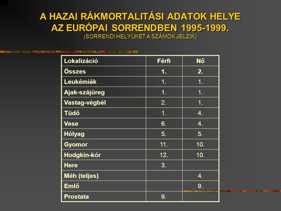 A HAZAI RÁKMORTALITÁSI ADATOK HELYE AZ EURÓPAI SORRENDBEN 1995-1999.