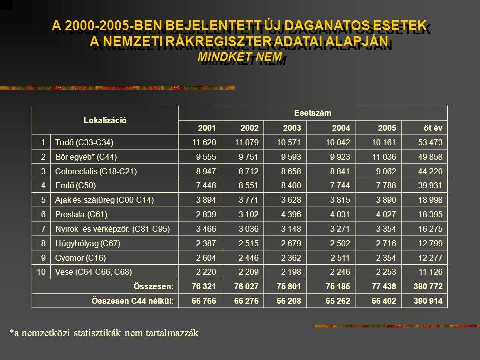 A 2000-2005-BEN BEJELENTETT ÚJ DAGANATOS ESETEK A NEMZETI RÁKREGISZTER ADATAI ALAPJÁN MINDKÉT NEM A 2000-2005-BEN BEJELENTETT ÚJ DAGANATOS ESETEK A NEMZETI RÁKREGISZTER ADATAI ALAPJÁN MINDKÉT NEM *a nemzetközi statisztikák nem tartalmazzák Lokalizáció Esetszám 20012002200320042005öt év 1Tüdő (C33-C34)11 62011 07910 57110 04210 16153 473 2Bőr egyéb* (C44)9 5559 7519 5939 92311 03649 858 3Colorectalis (C18-C21)8 9478 7128 6588 8419 06244 220 4Emlő (C50)7 4488 5518 4007 7447 78839 931 5Ajak és szájüreg (C00-C14)3 8943 7713 6283 8153 89018 998 6Prostata (C61)2 8393 1024 3964 0314 02718 395 7Nyirok- és vérképzőr.