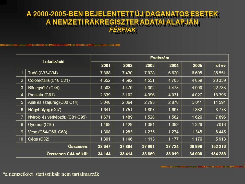 A 2000-2005-BEN BEJELENTETT ÚJ DAGANATOS ESETEK A NEMZETI RÁKREGISZTER ADATAI ALAPJÁN FÉRFIAK A 2000-2005-BEN BEJELENTETT ÚJ DAGANATOS ESETEK A NEMZETI RÁKREGISZTER ADATAI ALAPJÁN FÉRFIAK *a nemzetközi statisztikák nem tartalmazzák Lokalizáció Esetszám 20012002200320042005öt év 1Tüdő (C33-C34)7 8687 4307 0286 6206 60535 551 2Colorectalis (C18-C21)4 6524 5924 5514 7054 85923 359 3Bőr egyéb* (C44)4 5034 4704 3024 4734 99022 738 4Prostata (C61)2 8393 1024 3964 0314 02718 395 5Ajak és szájüreg (C00-C14)3 0482 8642 7932 8783 01114 594 6Húgyhólyag (C67)1 6411 7511 8071 6971 8828 778 7Nyirok- és vérképzőr.