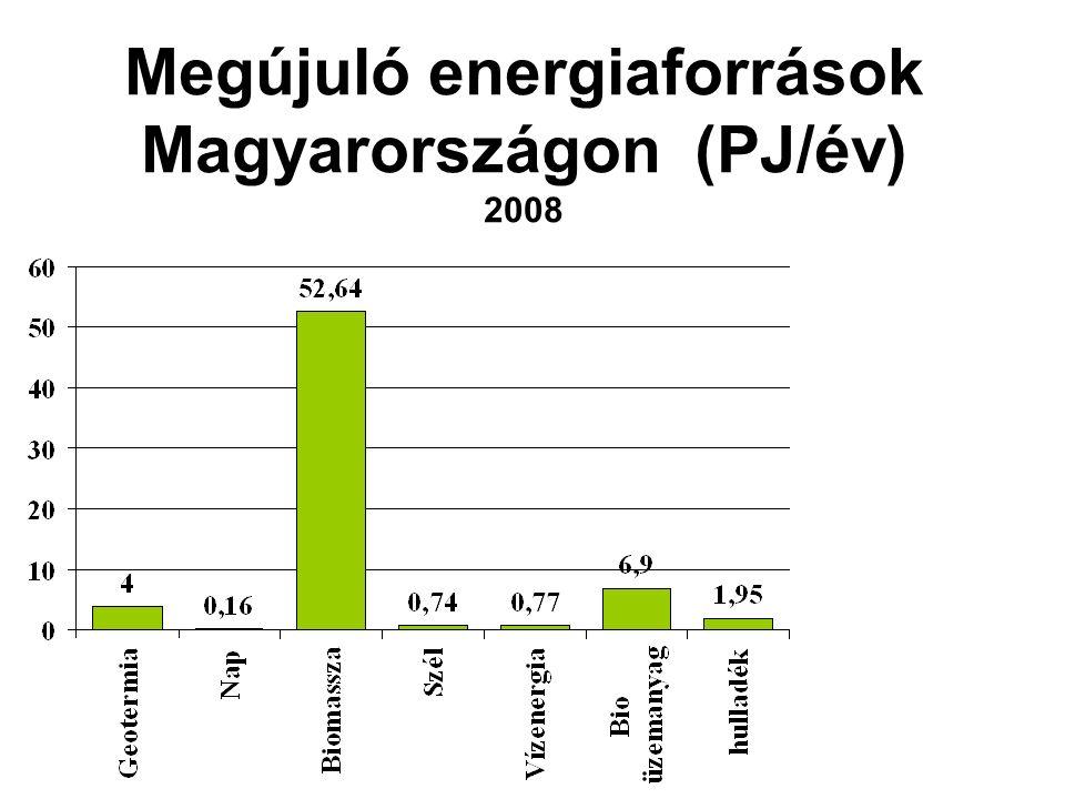 Megújuló energiaforrások Magyarországon (PJ/év) 2008