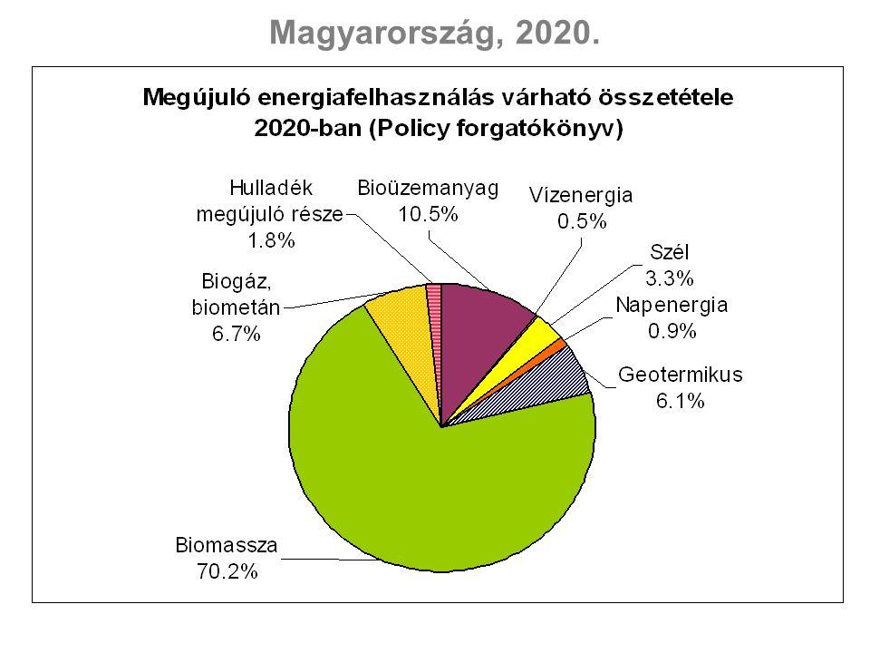 Magyarország, 2020.
