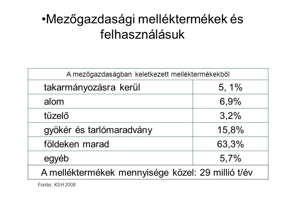 Mezőgazdasági melléktermékek és felhasználásuk A mezőgazdaságban keletkezett melléktermékekből takarmányozásra kerül5, 1% alom6,9% tüzelő3,2% gyökér és tarlómaradvány15,8% földeken marad63,3% egyéb5,7% A melléktermékek mennyisége közel: 29 millió t/év Forrás: KSH 2008
