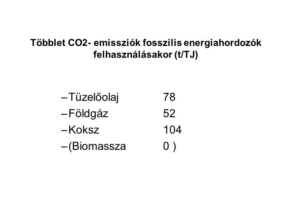 Többlet CO2- emissziók fosszilis energiahordozók felhasználásakor (t/TJ) –Tüzelőolaj78 –Földgáz52 –Koksz104 –(Biomassza0 )