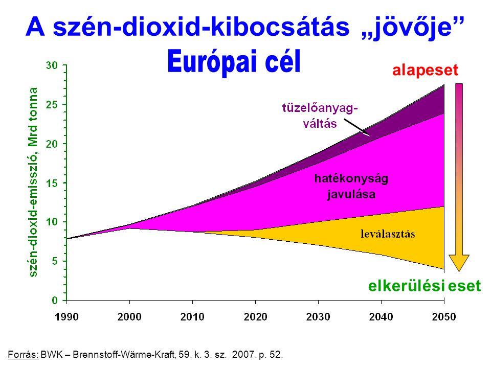 """A szén-dioxid-kibocsátás """"jövője Forrás: BWK – Brennstoff-Wärme-Kraft, 59."""