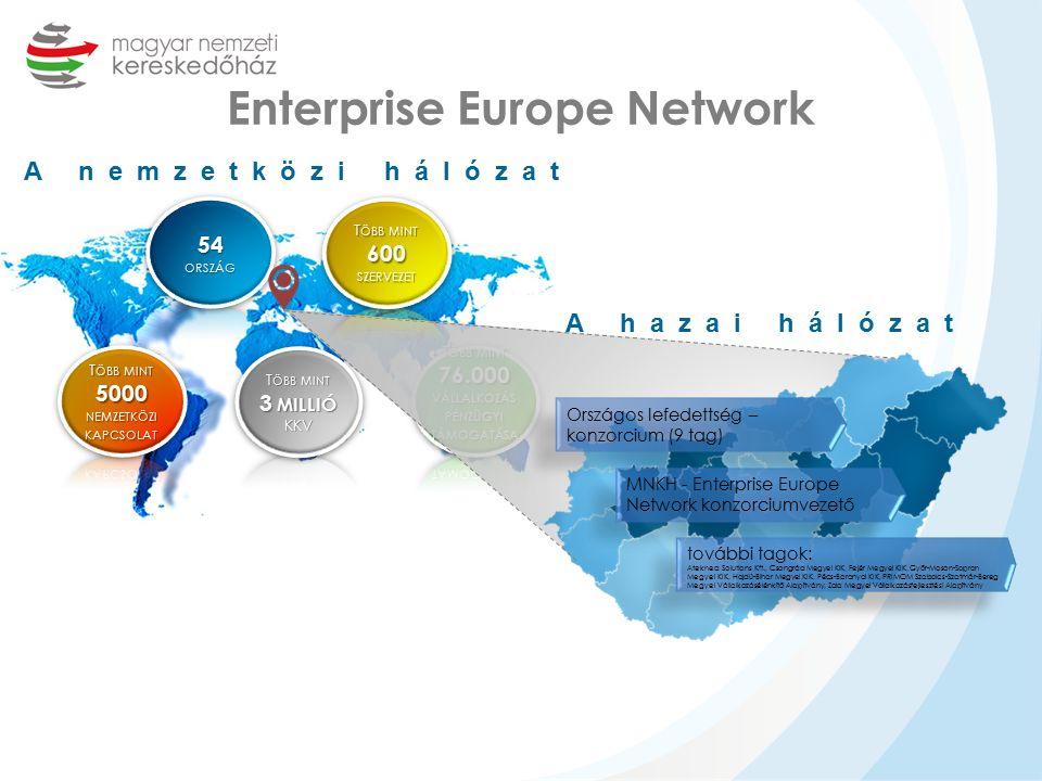 Enterprise Europe Network A nemzetközi hálózat A hazai hálózat Országos lefedettség – konzorcium (9 tag) MNKH - Enterprise Europe Network konzorciumvezető további tagok: Ateknea Solutions Kft., Csongrád Megyei KIK, Fejér Megyei KIK, Győr-Moson-Sopron Megyei KIK, Hajdú-Bihar Megyei KIK, Pécs-Baranyai KIK, PRIMOM Szabolcs-Szatmár-Bereg Megyei Vállalkozásélénkítő Alapítvány, Zala Megyei Vállalkozásfejlesztési Alapítvány