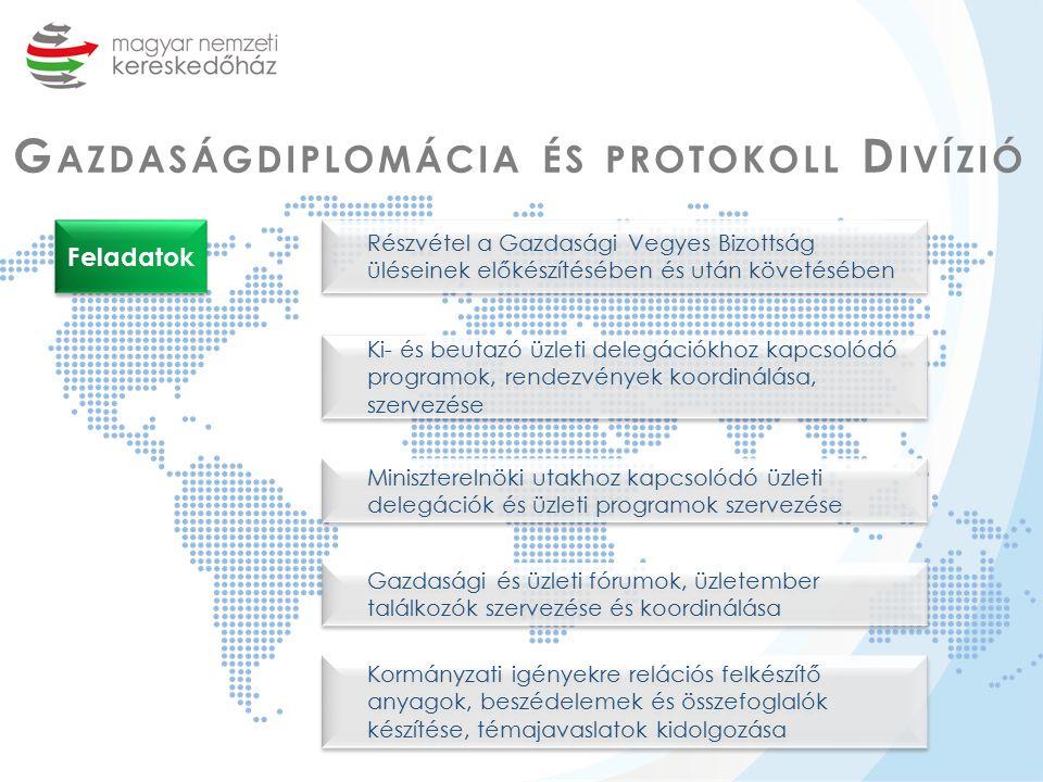 G AZDASÁGDIPLOMÁCIA ÉS PROTOKOLL D IVÍZIÓ Feladatok Részvétel a Gazdasági Vegyes Bizottság üléseinek előkészítésében és után követésében Ki- és beutazó üzleti delegációkhoz kapcsolódó programok, rendezvények koordinálása, szervezése Miniszterelnöki utakhoz kapcsolódó üzleti delegációk és üzleti programok szervezése Gazdasági és üzleti fórumok, üzletember találkozók szervezése és koordinálása Kormányzati igényekre relációs felkészítő anyagok, beszédelemek és összefoglalók készítése, témajavaslatok kidolgozása