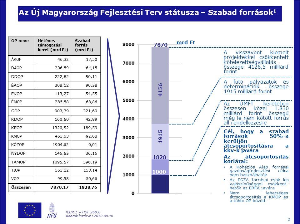 2 Az Új Magyarország Fejlesztési Terv státusza – Szabad források 1 Az ÚMFT keretében összesen közel 1.830 milliárd forint összegű még le nem kötött forrás áll rendelkezésre Cél, hogy a szabad források 50%-a kerüljön átcsoportosításra a kkv-k javára Az átcsoportosítás korlátai: A Kohéziós Alap forrásai gazdaságfejlesztési célra nem használhatók Az ESZA forrásai csak kis valószínűséggel csökkent- hetők az ERFA javára Nem lehetséges átcsoportosítás a KMOP és a többi OP között 7870 4126 mrd Ft 1 EUR 1 = HUF 268,6 Adatok lezárva: 2010.0 9.