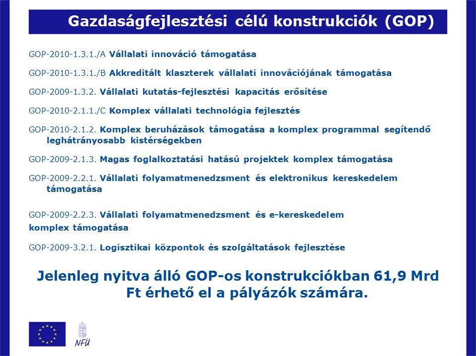 Gazdaságfejlesztési célú konstrukciók (GOP) GOP-2010-1.3.1./A Vállalati innováció támogatása GOP-2010-1.3.1./B Akkreditált klaszterek vállalati innovációjának támogatása GOP-2009-1.3.2.