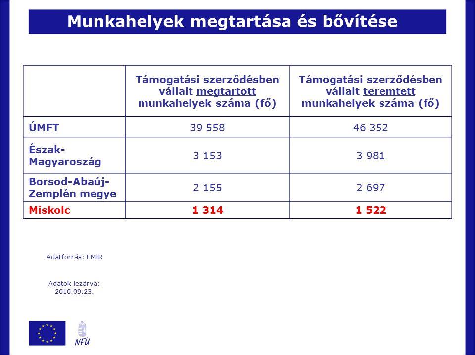 Munkahelyek megtartása és bővítése Támogatási szerződésben vállalt megtartott munkahelyek száma (fő) Támogatási szerződésben vállalt teremtett munkahelyek száma (fő) ÚMFT39 55846 352 Észak- Magyaroszág 3 1533 981 Borsod-Abaúj- Zemplén megye 2 1552 697 Miskolc1 3141 522 Adatforrás: EMIR Adatok lezárva: 2010.09.23.