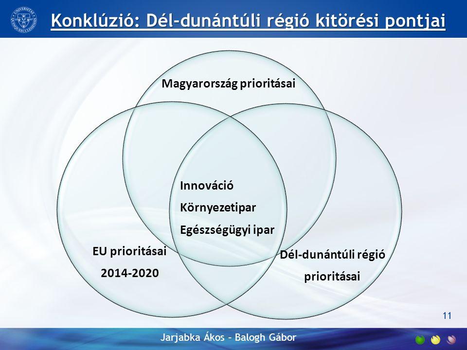 Magyarország prioritásai Innováció Környezetipar Egészségügyi ipar EU prioritásai 2014-2020 Dél-dunántúli régió prioritásai 11 Konklúzió: Dél-dunántúli régió kitörési pontjai Jarjabka Ákos – Balogh Gábor