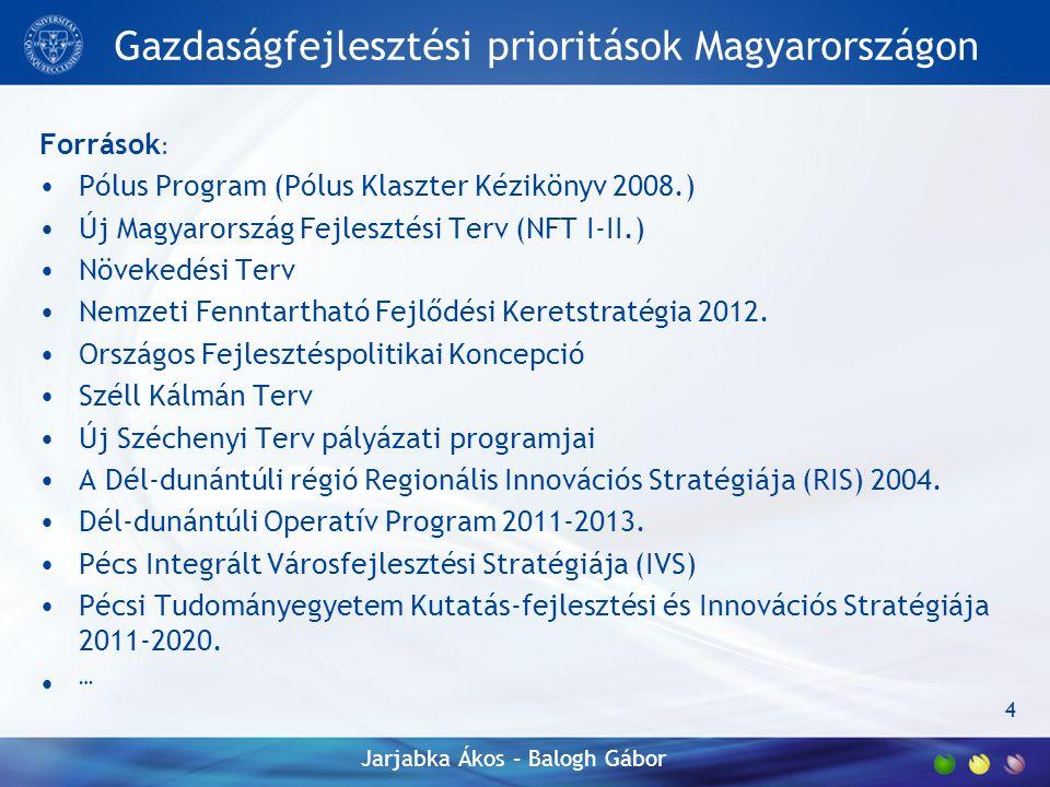 Gazdaságfejlesztési prioritások Magyarországon Források : Pólus Program (Pólus Klaszter Kézikönyv 2008.) Új Magyarország Fejlesztési Terv (NFT I-II.) Növekedési Terv Nemzeti Fenntartható Fejlődési Keretstratégia 2012.