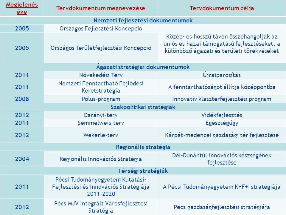 5 Megjelenés éve Tervdokumentum megnevezéseTervdokumentum célja Nemzeti fejlesztési dokumentumok 2005Országos Fejlesztési Koncepció Közép- és hosszú távon összehangolják az uniós és hazai támogatású fejlesztéseket, a különböző ágazati és területi törekvéseket 2005Országos Területfejlesztési Koncepció Ágazati stratégiai dokumentumok 2011Növekedési TervÚjraiparosítás 2011 Nemzeti Fenntartható Fejlődési Keretstratégia A fenntarthatóságot állítja középpontba 2008Pólus-programInnovatív klaszterfejlesztési program Szakpolitikai stratégiák 2012Darányi-tervVidékfejlesztés 2011Semmelweis-tervEgészségügy 2012Wekerle-tervKárpát-medencei gazdasági tér fejlesztése Regionális stratégia 2004Regionális Innovációs Stratégia Dél-Dunántúl innovációs készségének fejlesztése Térségi stratégiák 2011 Pécsi Tudományegyetem Kutatási- Fejlesztési és Innovációs Stratégiája 2011-2020 A Pécsi Tudományegyetem K+F+I stratégiája 2012 Pécs MJV Integrált Városfejlesztési Stratégia Pécs gazdaságfejlesztési stratégiája