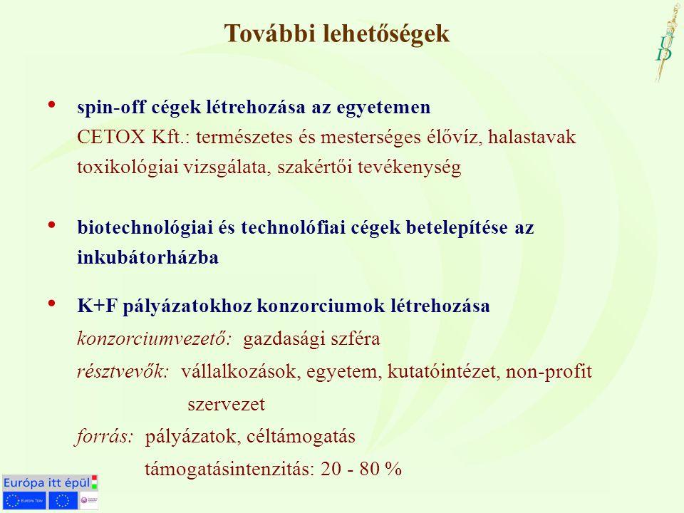 Néhány példa a sikeresen megvalósított projektekre Széchenyi program (NKFP 0036/2002)