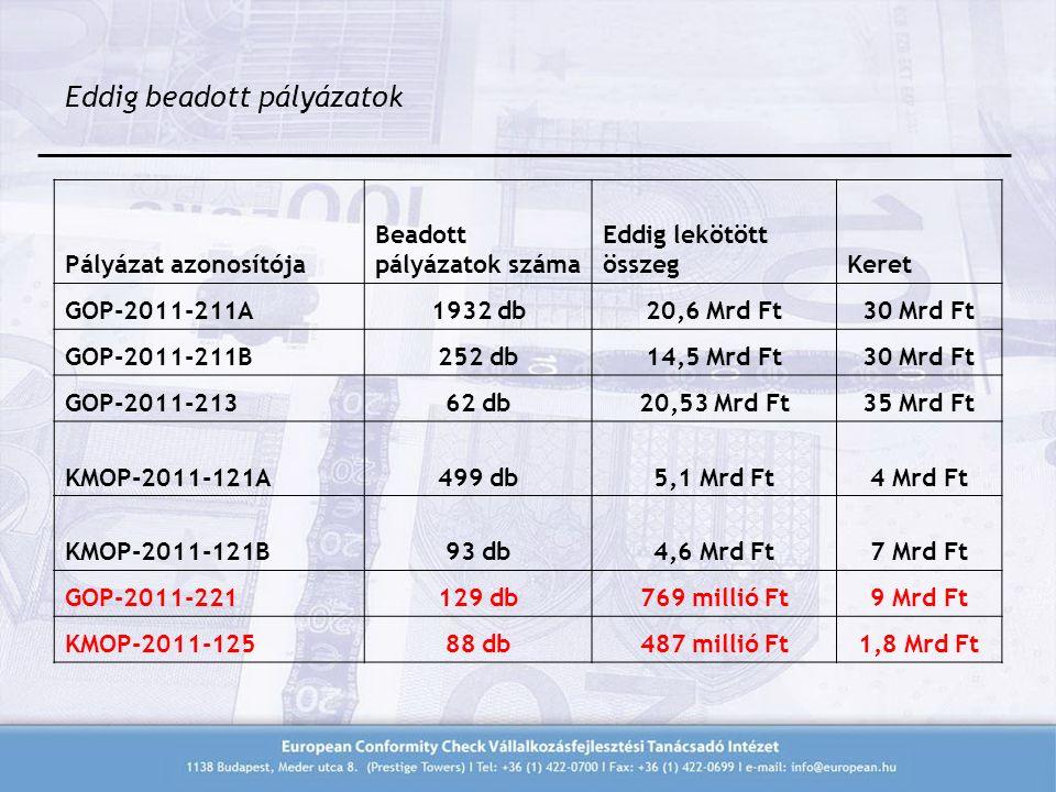 Eddig beadott pályázatok Pályázat azonosítója Beadott pályázatok száma Eddig lekötött összegKeret GOP-2011-211A1932 db20,6 Mrd Ft30 Mrd Ft GOP-2011-211B252 db14,5 Mrd Ft30 Mrd Ft GOP-2011-21362 db20,53 Mrd Ft35 Mrd Ft KMOP-2011-121A499 db5,1 Mrd Ft4 Mrd Ft KMOP-2011-121B93 db4,6 Mrd Ft7 Mrd Ft GOP-2011-221129 db769 millió Ft9 Mrd Ft KMOP-2011-12588 db487 millió Ft1,8 Mrd Ft