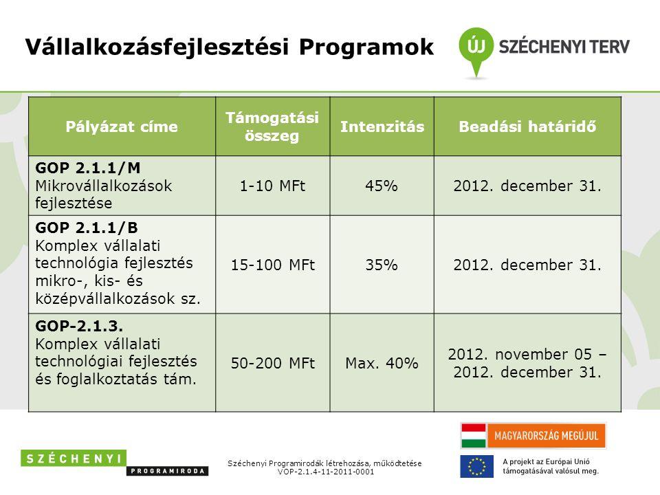 Vállalkozásfejlesztési Programok Széchenyi Programirodák létrehozása, működtetése VOP-2.1.4-11-2011-0001 Pályázat címe Támogatási összeg IntenzitásBeadási határidő GOP 2.1.1/M Mikrovállalkozások fejlesztése 1-10 MFt45%2012.
