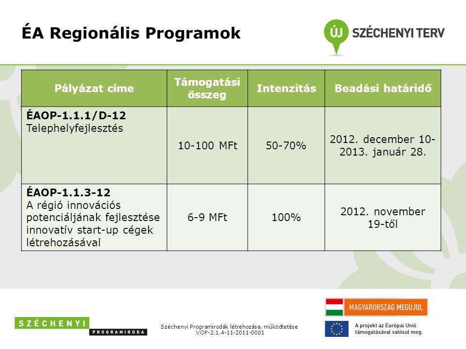 Hamarosan kiírásra kerülő felhívások Pályázat címe Támogatási összeg IntenzitásBeadási határidő GOP-2.1.1./A Mikro-, kis- és középvállalkozások technológiai fejlesztése 3-20 MFt (?)40% (?) Széchenyi Programirodák létrehozása, működtetése VOP-2.1.4-11-2011-0001