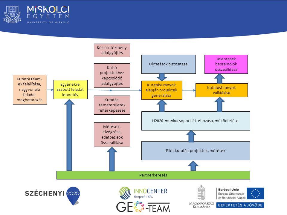 A projekt keretében megvalósítandó tevékenységek: - Kutatói teamek létrehozása, kutatók alkalmazása, megbízása, alap és célzott alapkutatási feladatokra (Megtörtént) - Fiatal kutatók, doktoranduszok hallgatók bevonása a teamek munkájába (Megtörtént) - A teamekben tevékenykedő tudománymenedzser típusú kutatók továbbképzése (Megtörtént) - Tudományos kutatási és innovációs együttműködések kialakítása (Részben megtörtént) - Generált új alapkutatási projektek minőségi előkészítése (Folyamatban) - Nemzetközi K+F és innovációs együttműködés, tapasztalatcsere, nemzetközi kapcsolat- és hálózat építés a H2020 keretében potenciálisan pályázó szervezetekkel, intézetekkel (Megtörtént) - Nemzetközi pályázatmenedzsment, pályázatíró és hálózatépítést segítő módszertani képzések előkészítése és megszervezése (Megtörtént) - Projekt szintű együttműködések generálása (Megtörtént)