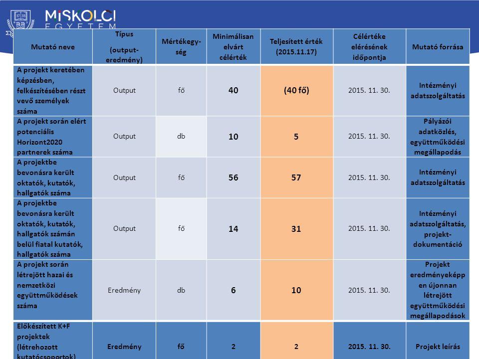 Mutató neve Típus (output- eredmény) Mértékegy- ség Minimálisan elvárt célérték Teljesített érték (2015.11.17) Célértéke elérésének időpontja Mutató forrása A projekt keretében képzésben, felkészítésében részt vevő személyek száma Outputfő 40(40 fő) 2015.