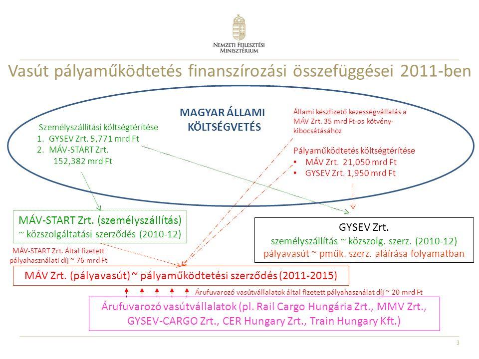 3 Vasút pályaműködtetés finanszírozási összefüggései 2011-ben Személyszállítási költségtérítése 1.GYSEV Zrt.