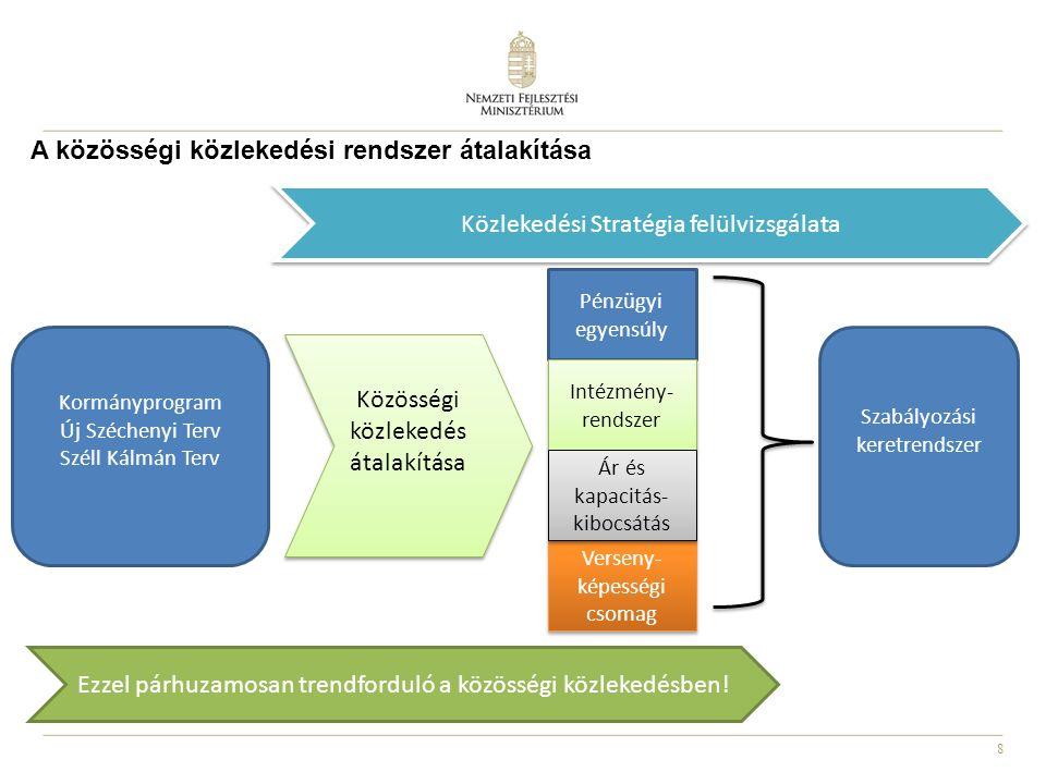 8 A közösségi közlekedési rendszer átalakítása Pénzügyi egyensúly Intézmény- rendszer Verseny- képességi csomag Ár és kapacitás- kibocsátás Kormányprogram Új Széchenyi Terv Széll Kálmán Terv Közösségi közlekedés átalakítása Közösségi közlekedés átalakítása Szabályozási keretrendszer Ezzel párhuzamosan trendforduló a közösségi közlekedésben.