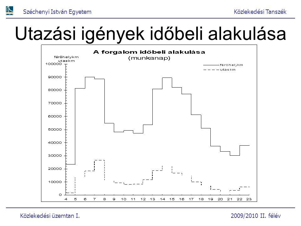Széchenyi István EgyetemKözlekedési Tanszék Közlekedési üzemtan I. 2009/2010 II. félév Utazási igények időbeli alakulása