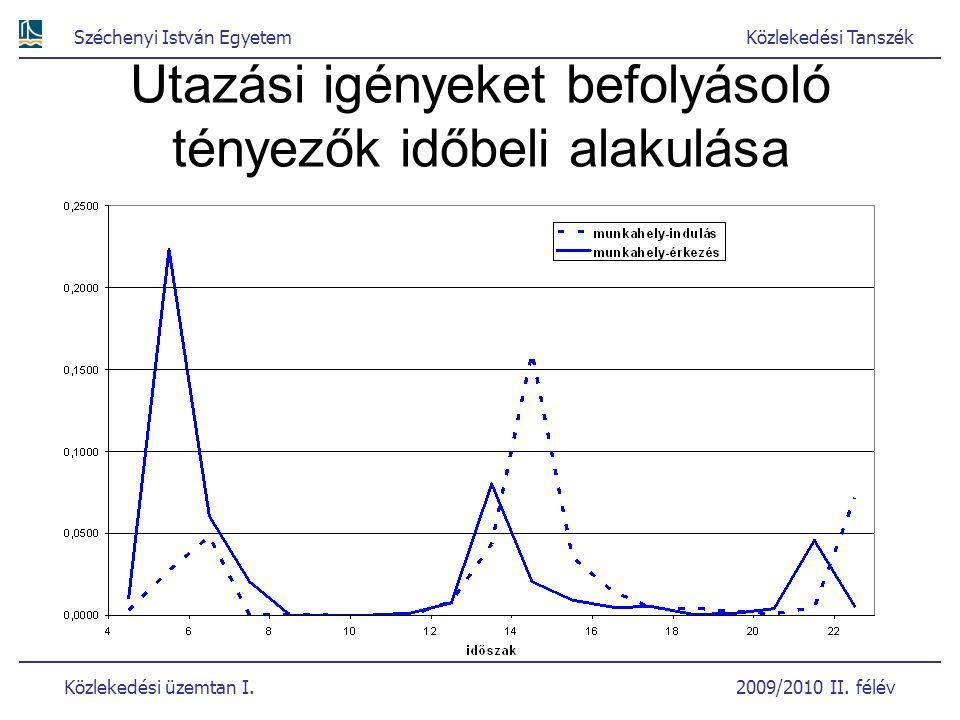 Széchenyi István EgyetemKözlekedési Tanszék Közlekedési üzemtan I. 2009/2010 II. félév Utazási igényeket befolyásoló tényezők időbeli alakulása