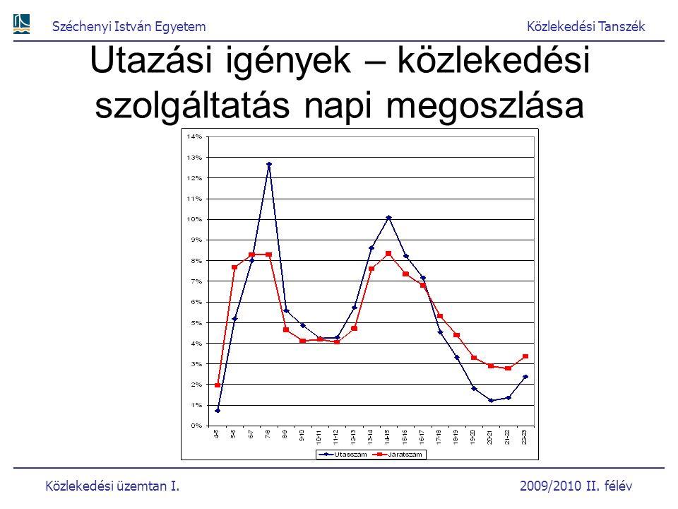 Széchenyi István EgyetemKözlekedési Tanszék Közlekedési üzemtan I. 2009/2010 II. félév Utazási igények – közlekedési szolgáltatás napi megoszlása