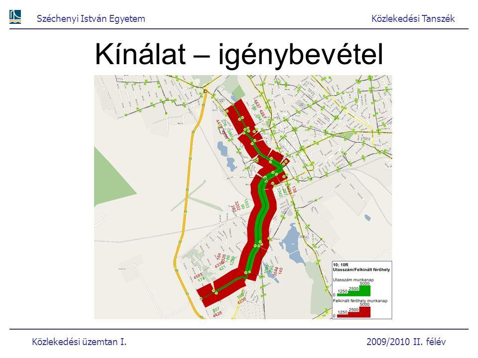 Széchenyi István EgyetemKözlekedési Tanszék Közlekedési üzemtan I. 2009/2010 II. félév Kínálat – igénybevétel