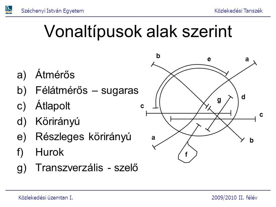 Széchenyi István EgyetemKözlekedési Tanszék Közlekedési üzemtan I. 2009/2010 II. félév Vonaltípusok alak szerint a)Átmérős b)Félátmérős – sugaras c)Át