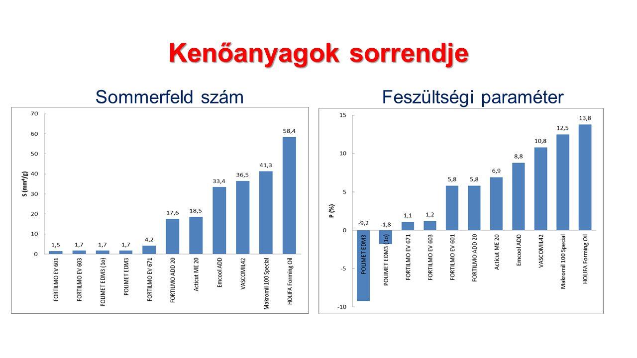 Kenőanyagok sorrendje Sommerfeld számFeszültségi paraméter