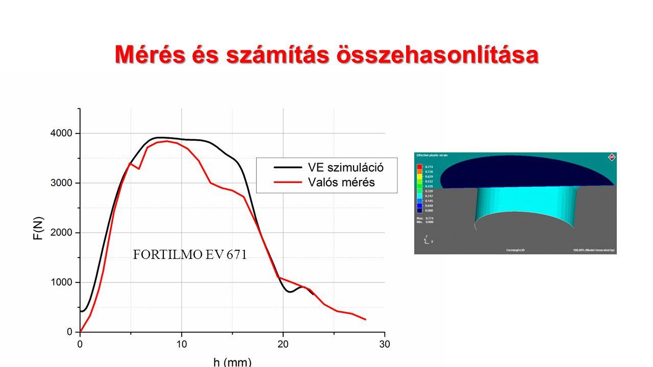 Mérés és számítás összehasonlítása FORTILMO EV 671