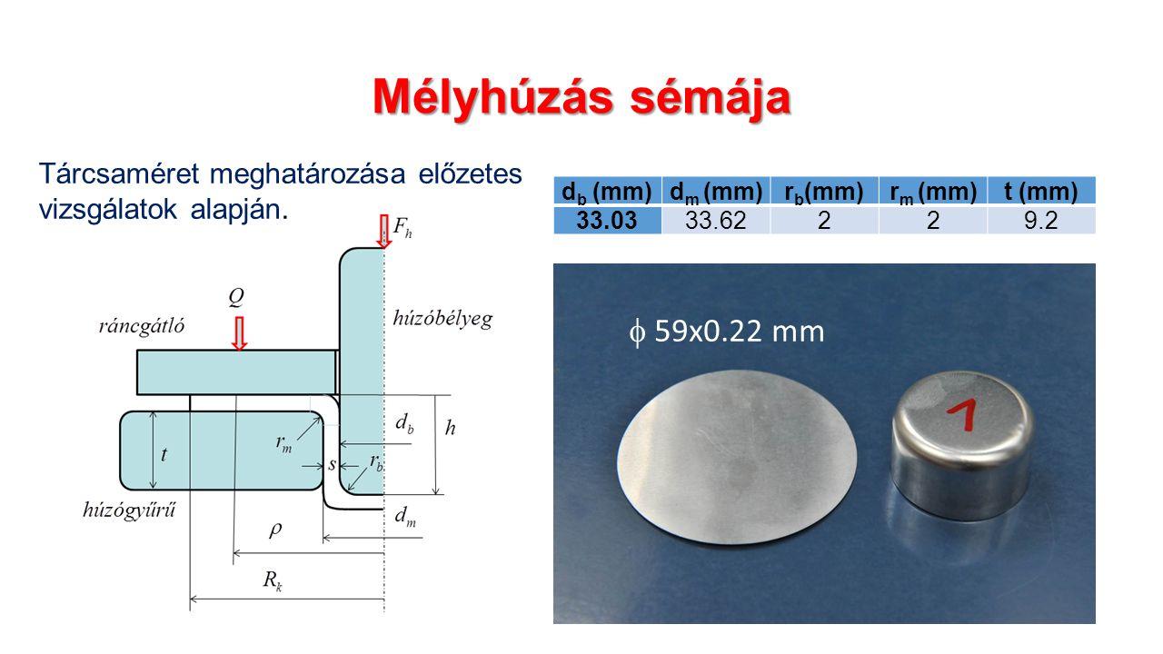 Mélyhúzás sémája d b (mm)d m (mm)r b (mm)r m (mm)t (mm) 33.0333.62229.2  59x0.22 mm Tárcsaméret meghatározása előzetes vizsgálatok alapján.