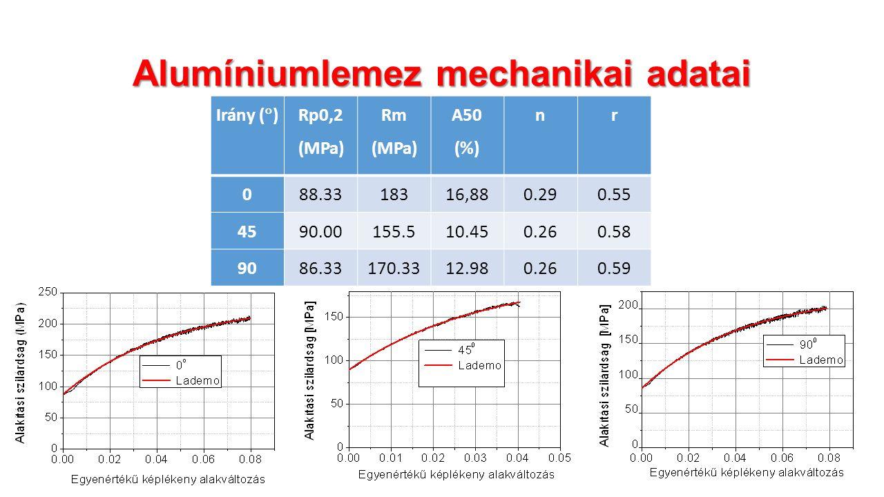Alumíniumlemez mechanikai adatai Irány (  ) Rp0,2 (MPa) Rm (MPa) A50 (%) nr 0 88.3318316,880.290.55 45 90.00155.510.450.260.58 9086.33170.3312.980.260.59