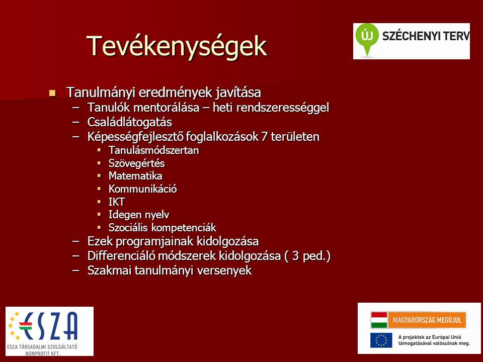 Tevékenységek Tanulmányi eredmények javítása Tanulmányi eredmények javítása –Tanulók mentorálása – heti rendszerességgel –Családlátogatás –Képességfejlesztő foglalkozások 7 területen  Tanulásmódszertan  Szövegértés  Matematika  Kommunikáció  IKT  Idegen nyelv  Szociális kompetenciák –Ezek programjainak kidolgozása –Differenciáló módszerek kidolgozása ( 3 ped.) –Szakmai tanulmányi versenyek