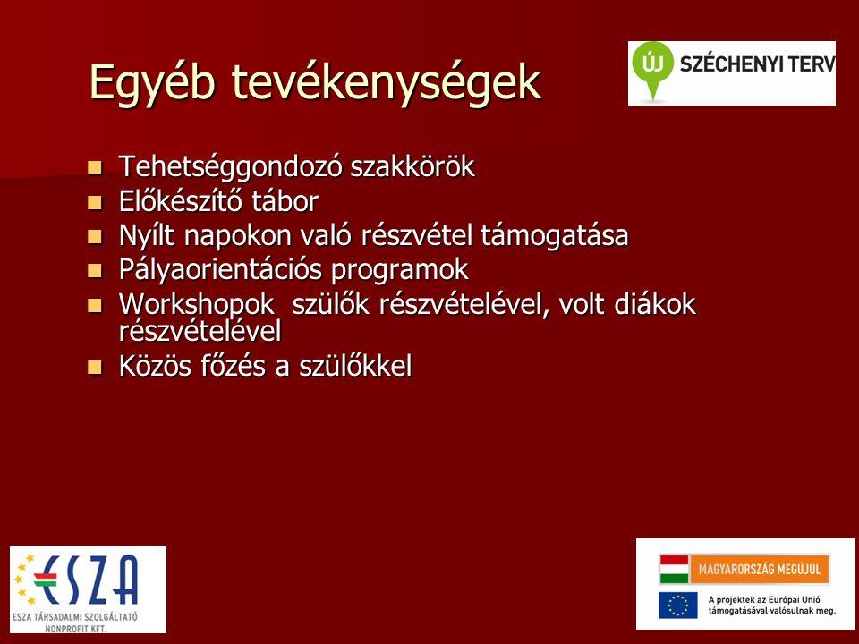 Tevékenységek Együttműködő partnerek Együttműködő partnerek –Miskolci Egyetem –beiskolázási tájékoztató, matematika nap –Szülői Egyesület – egészségnap program –TIREK Szakszolgálat - tanácsadás