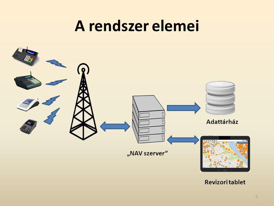 """""""NAV szerver Adattárház Revizori tablet A rendszer elemei 5"""