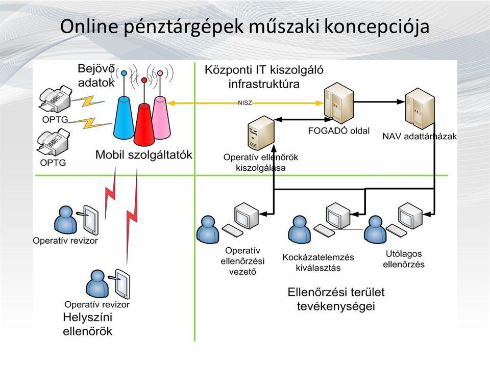Online pénztárgépek műszaki koncepciója