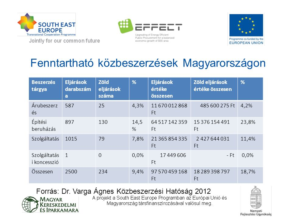 Fenntartható közbeszerzések Magyarországon Beszerzés tárgya Eljárások darabszám a Zöld eljárások száma %Eljárások értéke összesen Zöld eljárások értéke összesen % Árubeszerz és 587254,3%11 670 012 868 Ft 485 600 275 Ft4,2% Építési beruházás 89713014,5 % 64 517 142 359 Ft 15 376 154 491 Ft 23,8% Szolgáltatás1015797,8%21 365 854 335 Ft 2 427 644 031 Ft 11,4% Szolgáltatás i koncesszió 100,0% 17 449 606 Ft - Ft 0,0% Összesen25002349,4%97 570 459 168 Ft 18 289 398 797 Ft 18,7% Forrás: Dr.