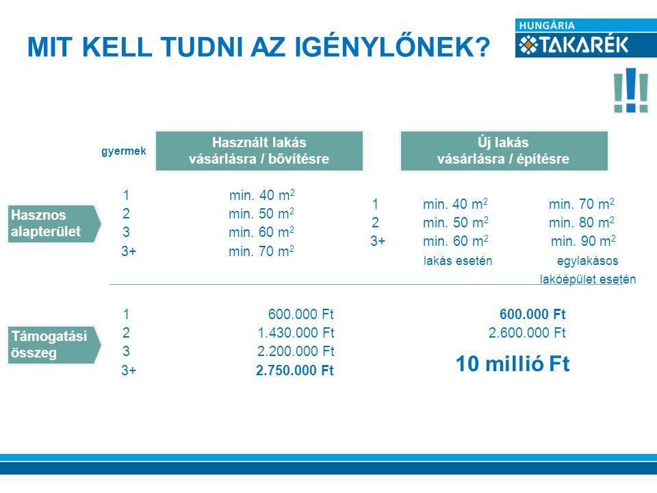 MIT KELL TUDNI AZ IGÉNYLŐNEK? Támogatási összeg Hasznos alapterület 1min. 40 m 2 2min. 50 m 2 3 min. 60 m 2 3+min. 70 m 2 Használt lakás vásárlásra /