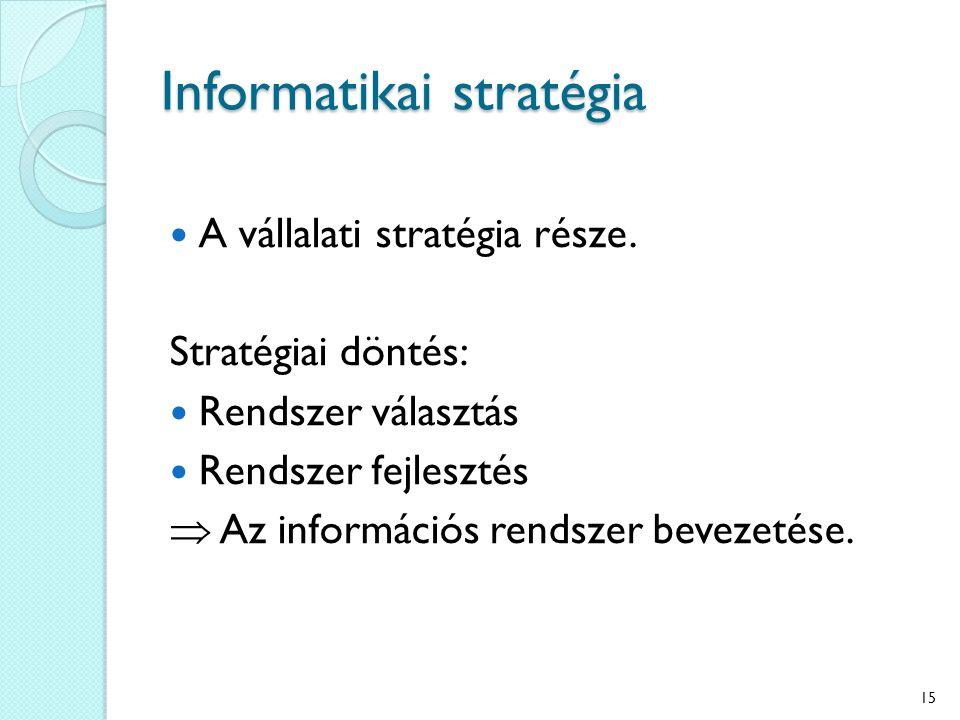 Informatikai stratégia A vállalati stratégia része.