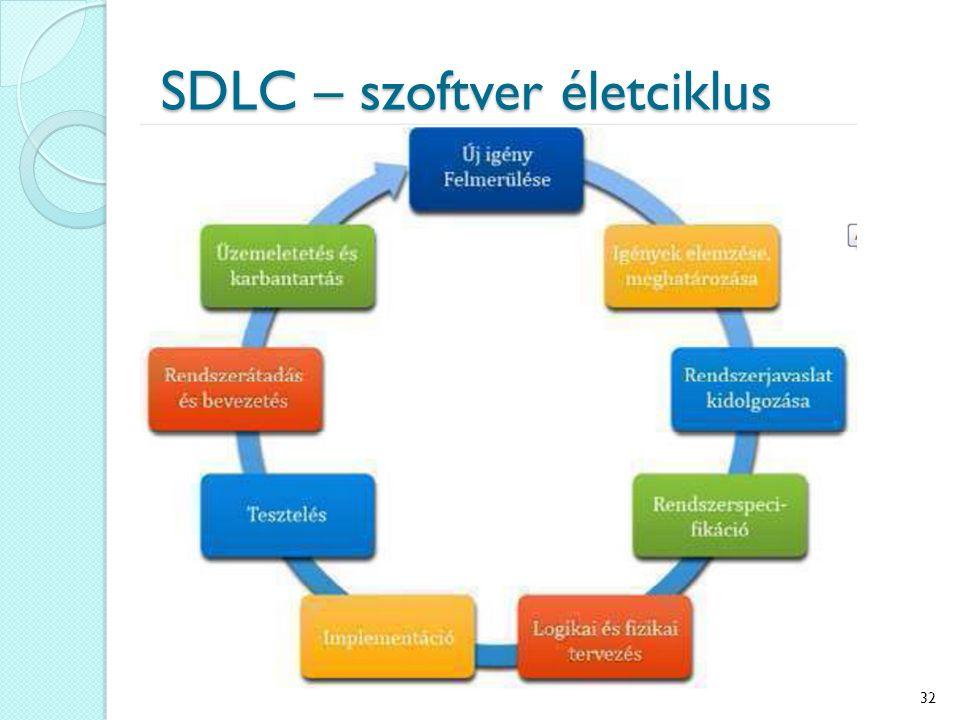 SDLC – szoftver életciklus 32