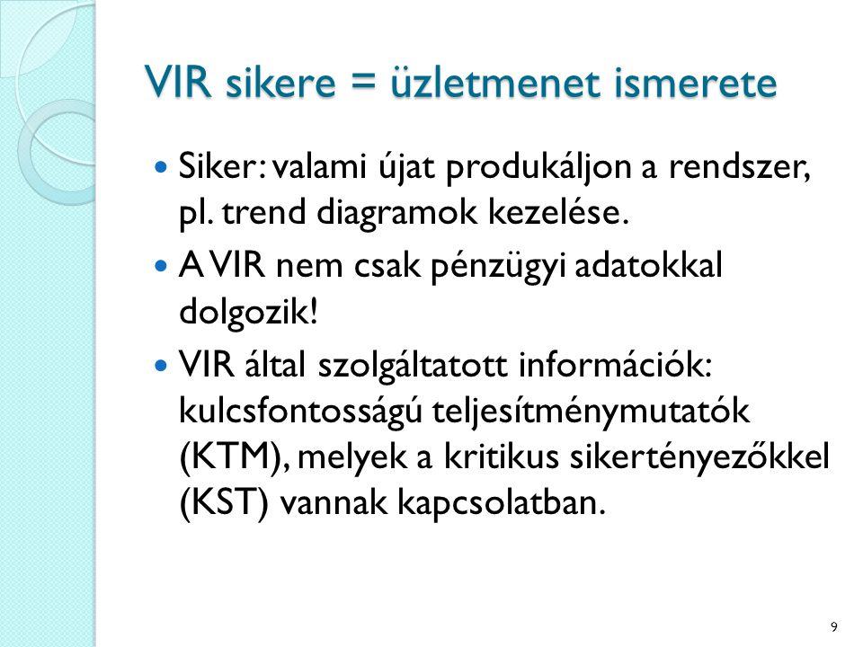 VIR sikere = üzletmenet ismerete Siker: valami újat produkáljon a rendszer, pl.