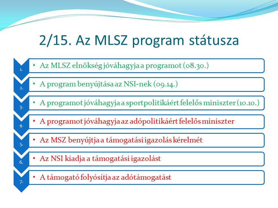 2/15. Az MLSZ program státusza 1. Az MLSZ elnökség jóváhagyja a programot (08.30.) 2. A program benyújtása az NSI-nek (09.14.) 3. A programot jóváhagy
